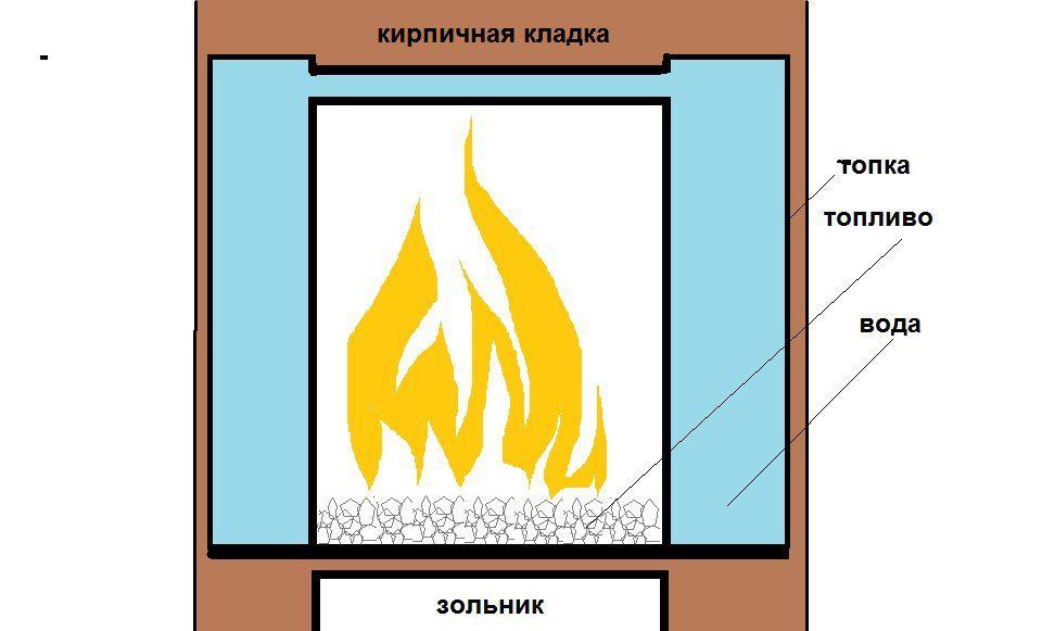 В каких печах можно топить углем 5 44 Строительный портал