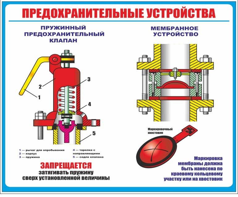 Предохранительный клапан для систем отопления, их классификация 1 36 Строительный портал