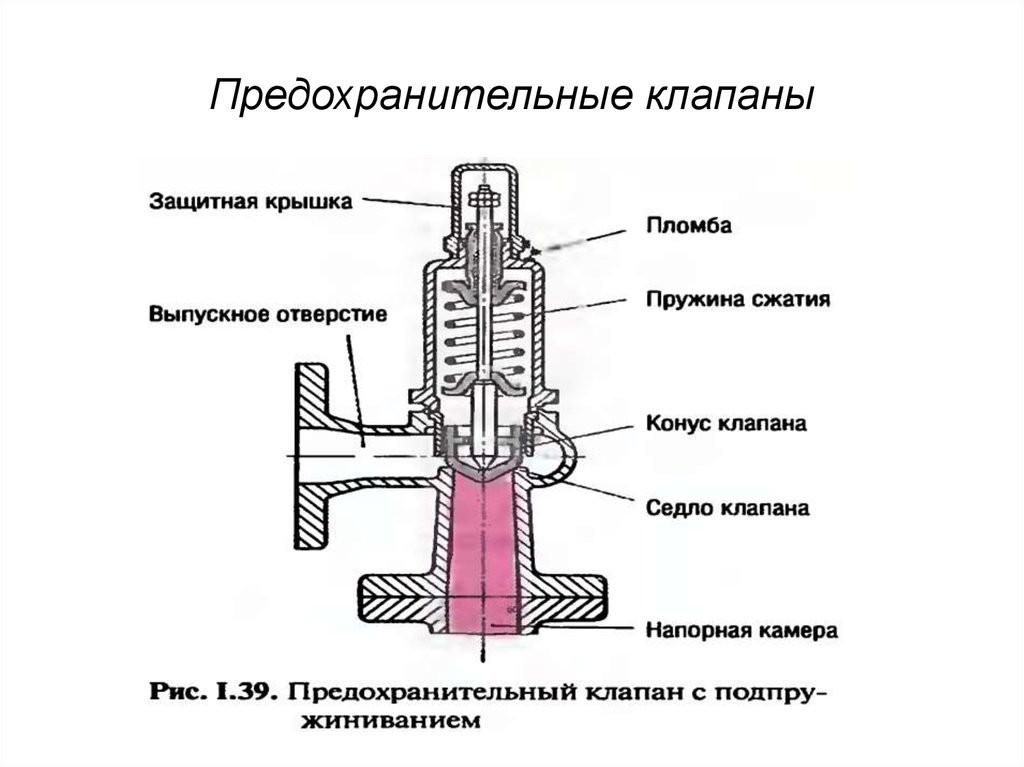 Предохранительный клапан для систем отопления, их классификация 3 28 Строительный портал